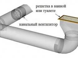 Виды канальных вентиляторов