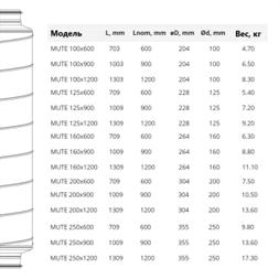 Шумоглушитель для канальной вентиляции MUTE 125/900 купить в Минске