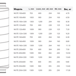 Шумоглушитель для канальной вентиляции MUTE 250/900 купить в Минске