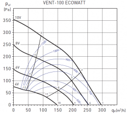 Канальный ЕС вентилятор S&P VENT-100 ECOWATT купить в Минске на выгодных условиях!