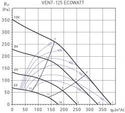 Канальный ЕС вентилятор S&P VENT-125 ECOWATT купить в Минске на выгодных условиях!